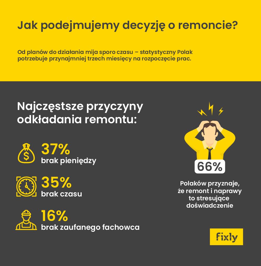 infografika decyzja oremoncie 2018