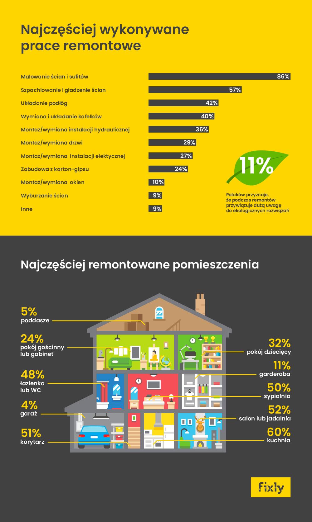 infografika prace remontowe iremontowane pomieszczenia 2018