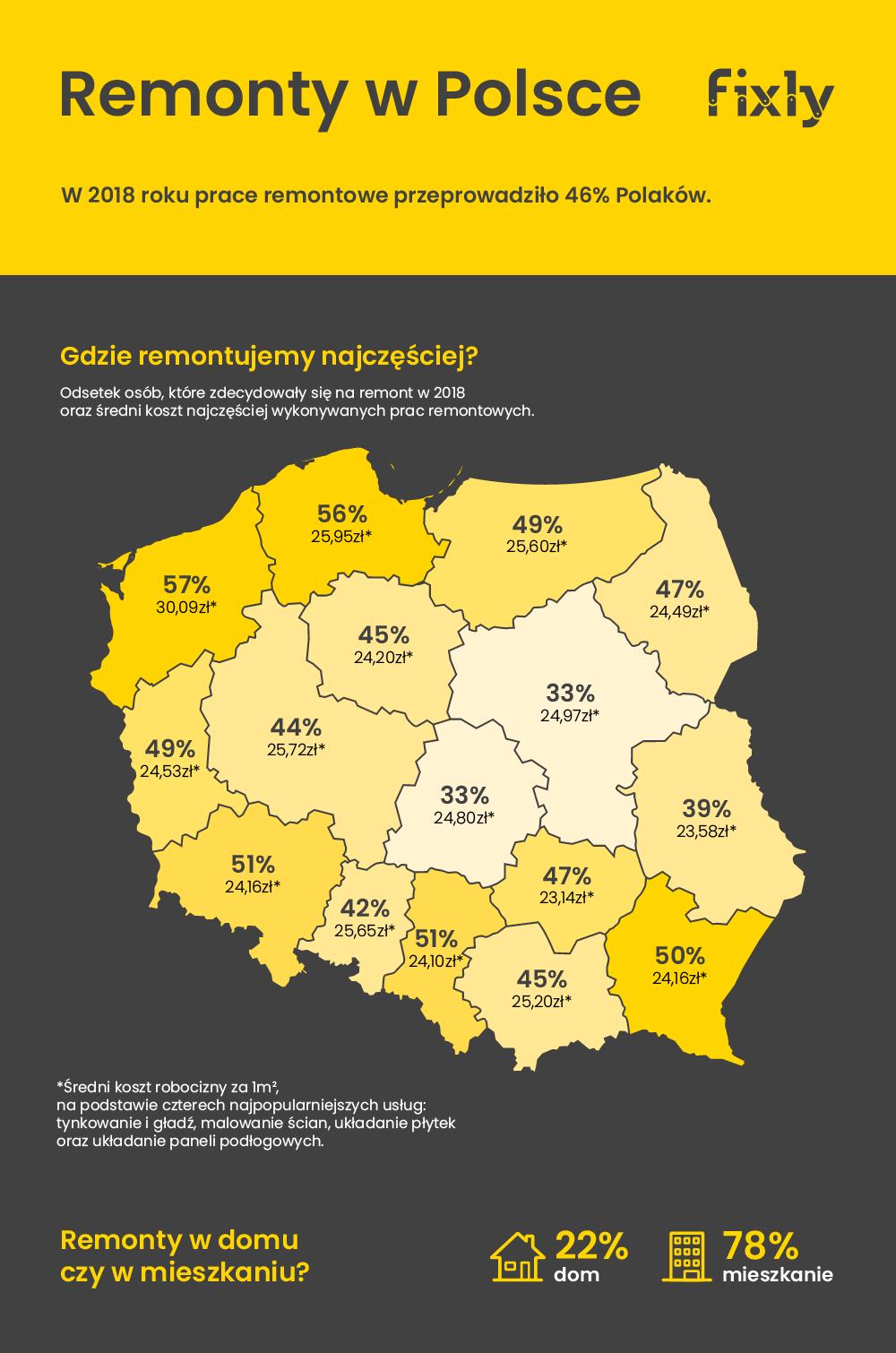 Jak Remontują Polacy Raport 2018 Blog Fixlypl