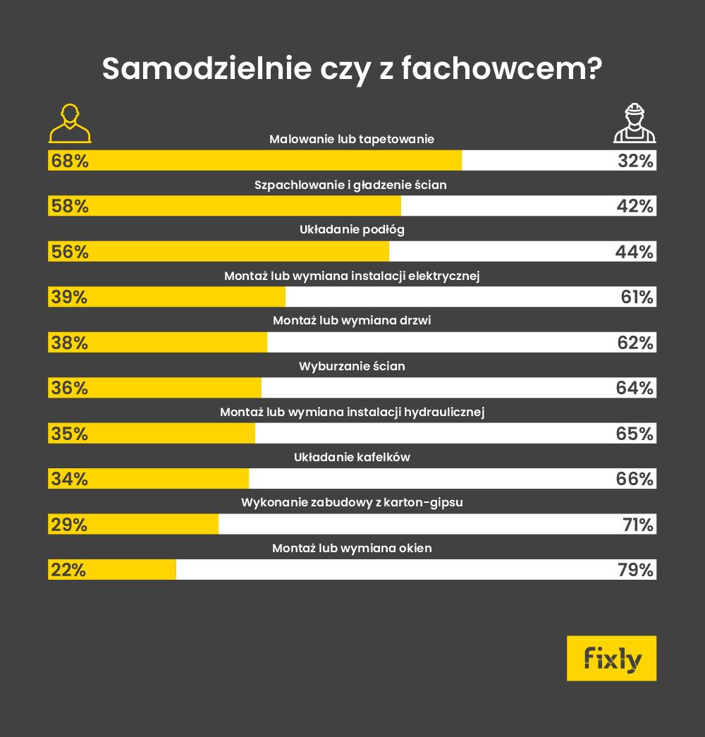 infografika remonty zfachowcem czysamodzielnie 2018