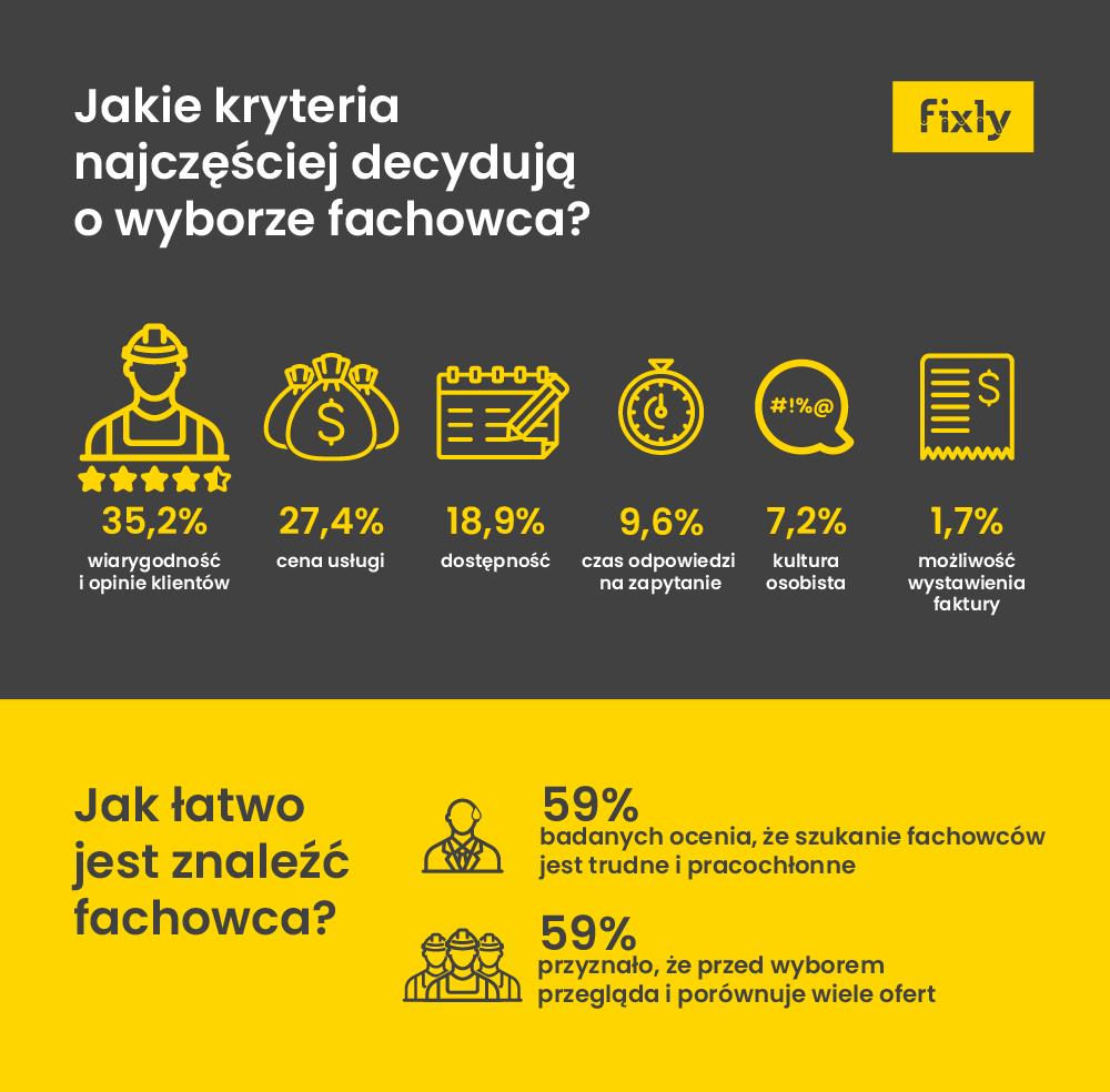 infografika wybor fachowca doremontu 2018