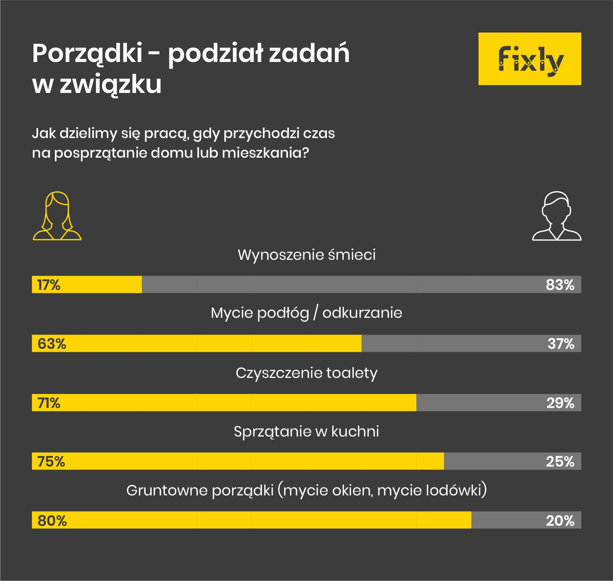 infografika podział zadań wzwiązku