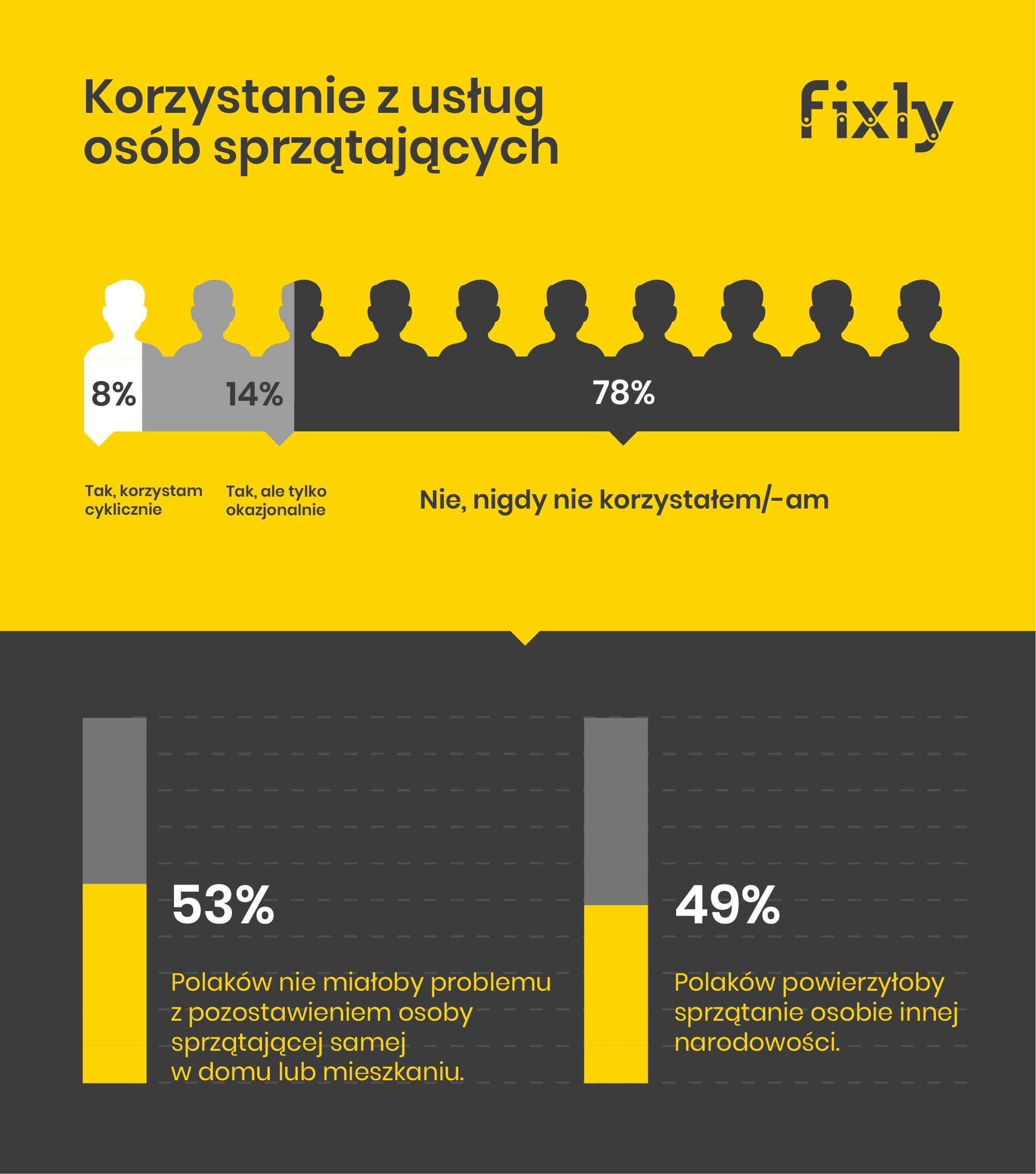infografika usługi firm sprzątających